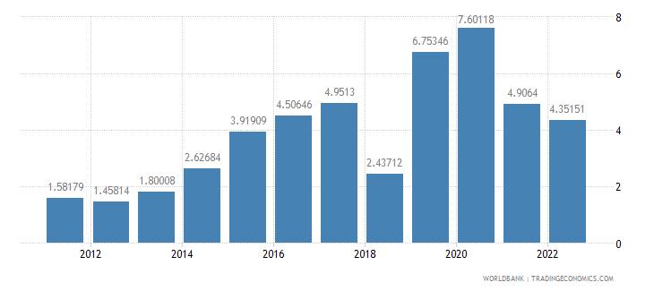 panama real interest rate percent wb data