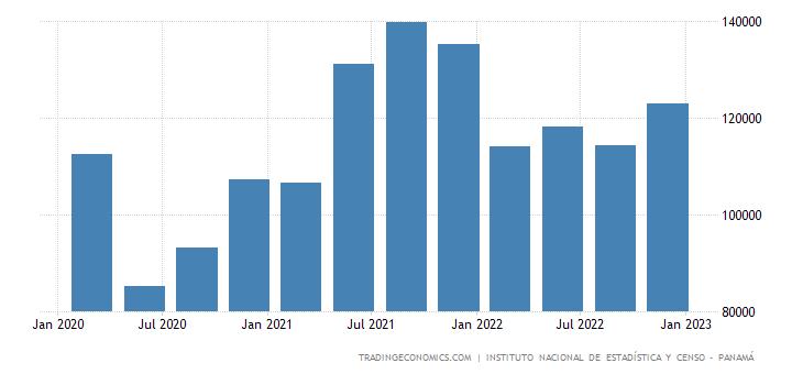 Panama Remittances