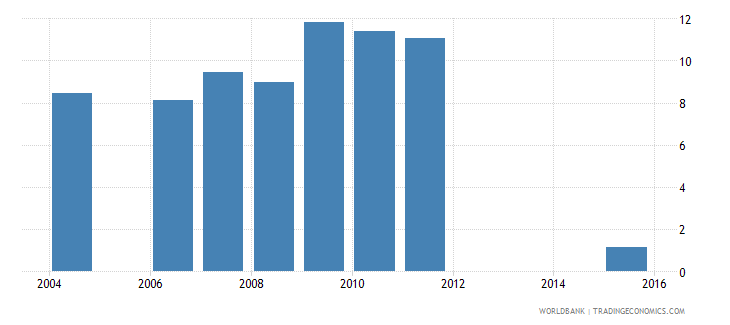 panama repetition rate in grade 1 of lower secondary general education male percent wb data