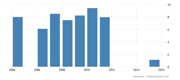 panama repetition rate in grade 2 of lower secondary general education male percent wb data