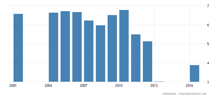 panama repetition rate in primary education all grades male percent wb data