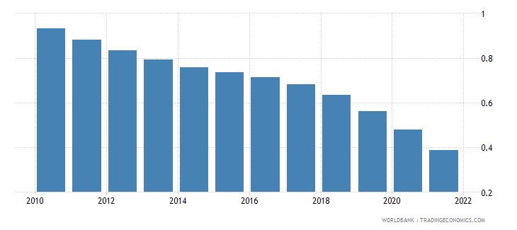 panama rural population growth annual percent wb data