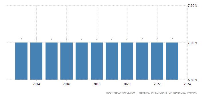 Panama Sales Tax Rate - VAT