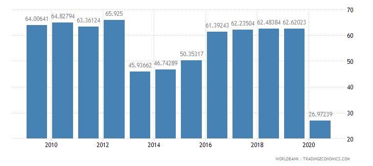 panama school enrollment preprimary percent gross wb data