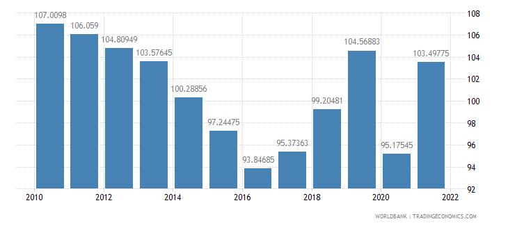 panama school enrollment primary male percent gross wb data