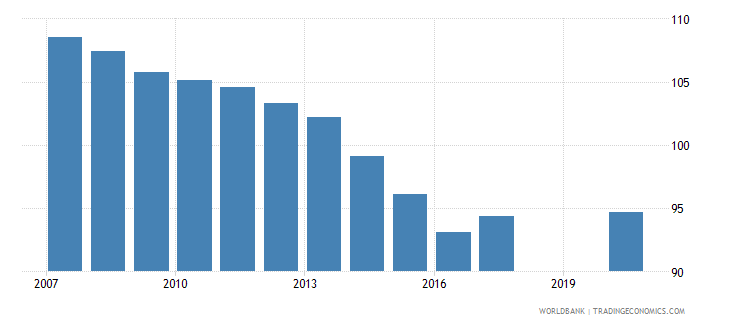 panama school enrollment primary percent gross wb data
