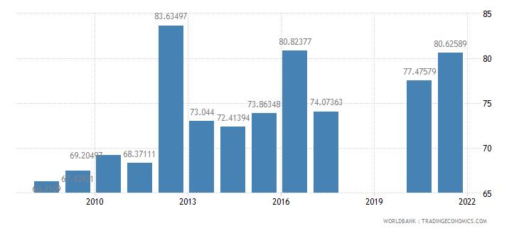 panama school enrollment secondary male percent gross wb data