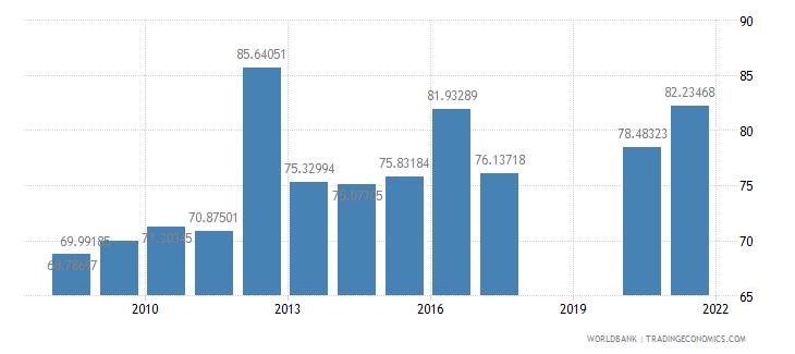 panama school enrollment secondary percent gross wb data