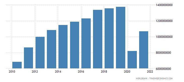 panama service exports bop us dollar wb data