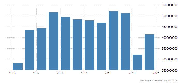 panama service imports bop us dollar wb data