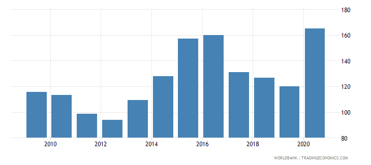 panama short term debt percent of exports of goods services and income wb data