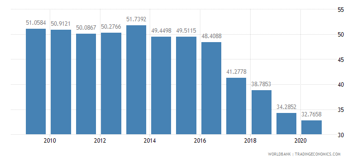 panama short term debt percent of total external debt wb data