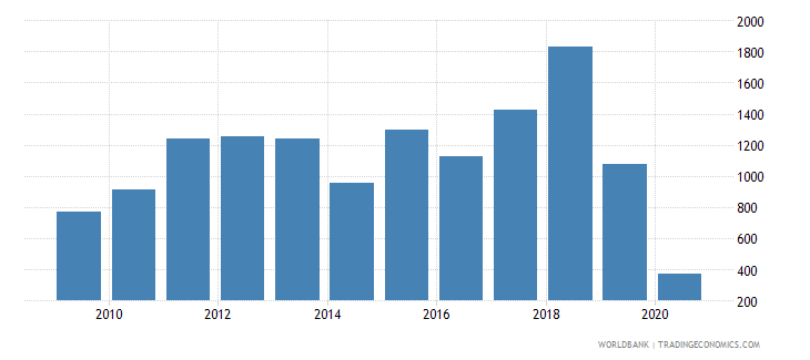 panama short term debt percent of total reserves wb data
