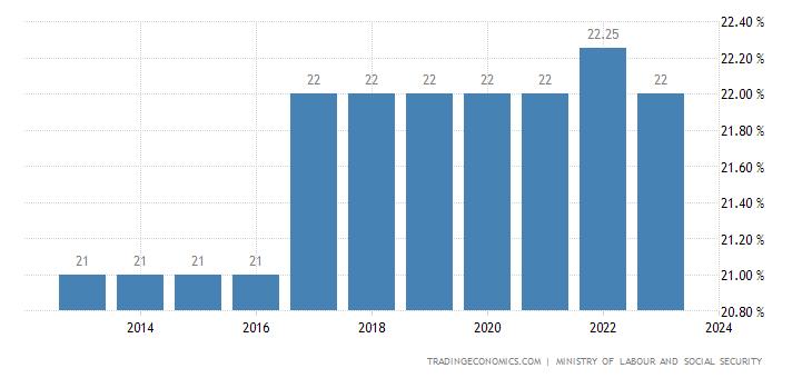 Panama Social Security Rate