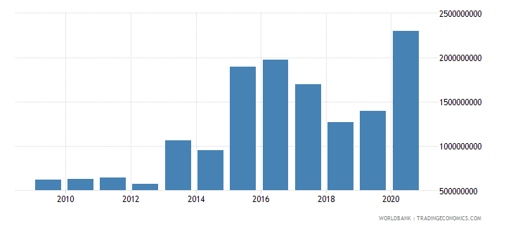 panama terms of trade adjustment constant lcu wb data