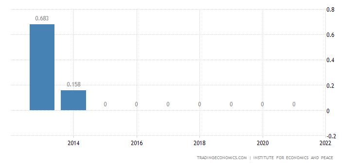 Panama Terrorism Index