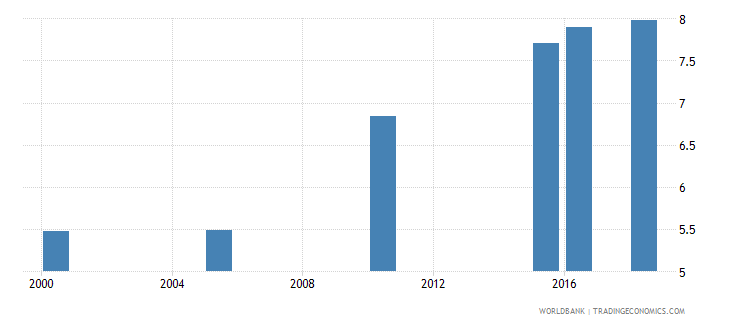 panama total alcohol consumption per capita liters of pure alcohol projected estimates 15 years of age wb data