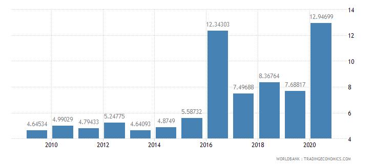 panama total debt service percent of gni wb data