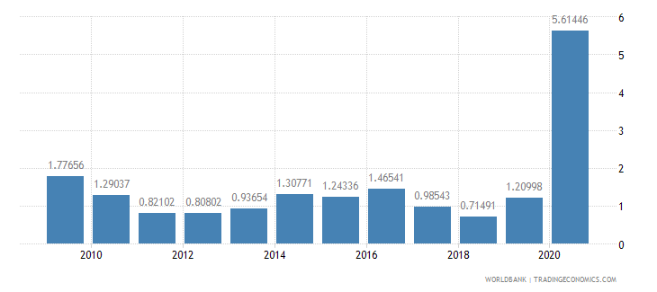panama total reserves in months of imports wb data