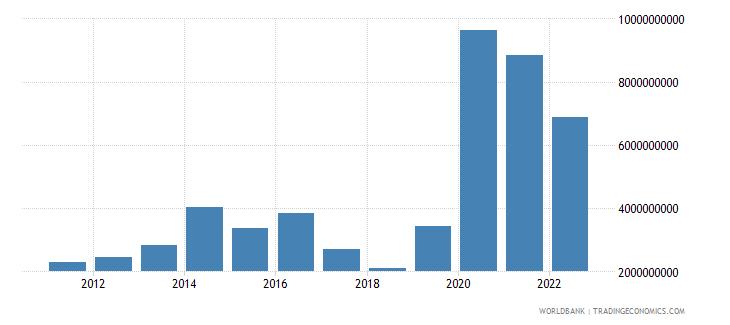panama total reserves minus gold us dollar wb data