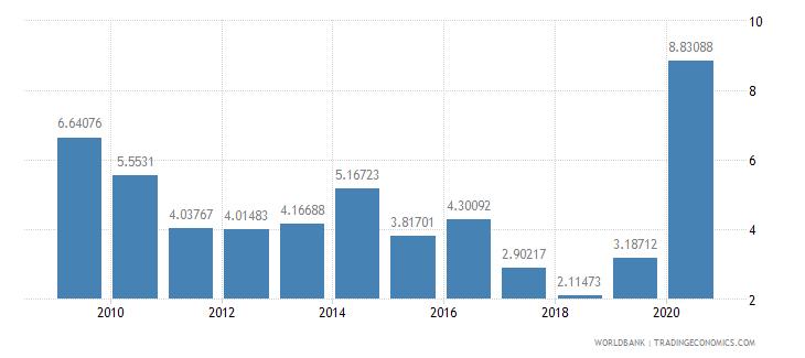 panama total reserves percent of total external debt wb data