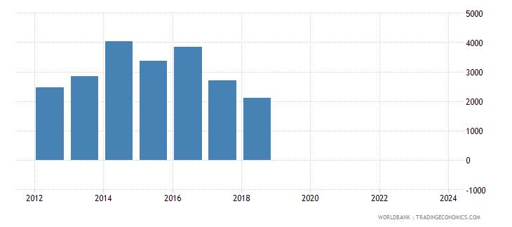 panama total reserves wb data
