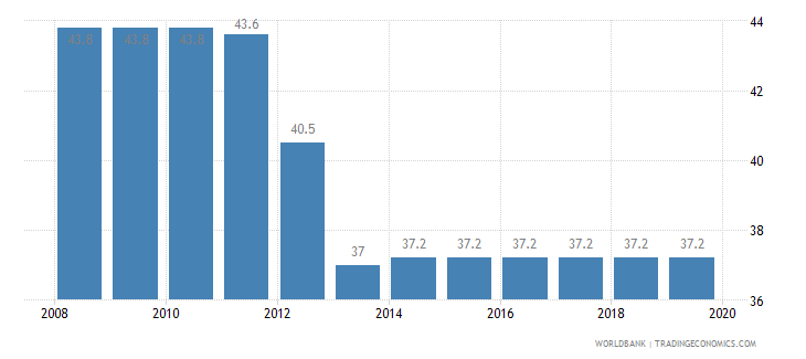 panama total tax rate percent of profit wb data