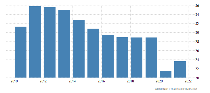 panama trade in services percent of gdp wb data