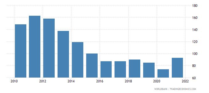 panama trade percent of gdp wb data
