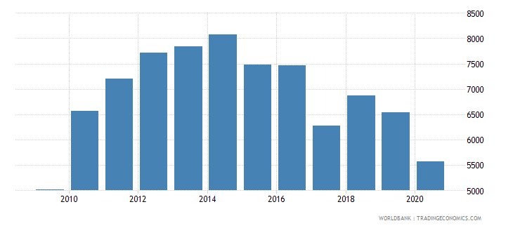 panama trademark applications nonresident by count wb data