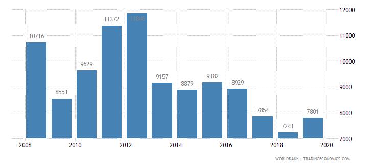 panama trademark applications total wb data