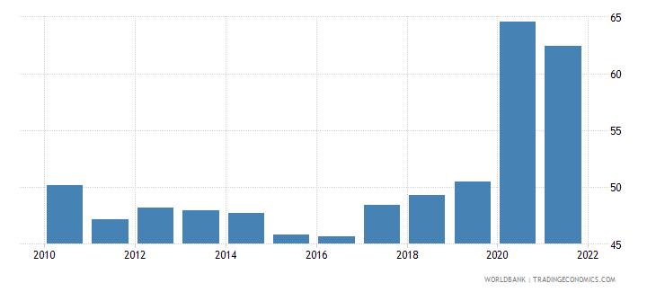 panama transport services percent of service exports bop wb data