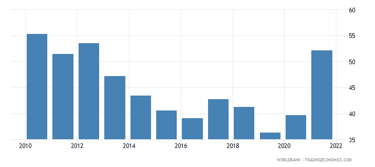 panama transport services percent of service imports bop wb data