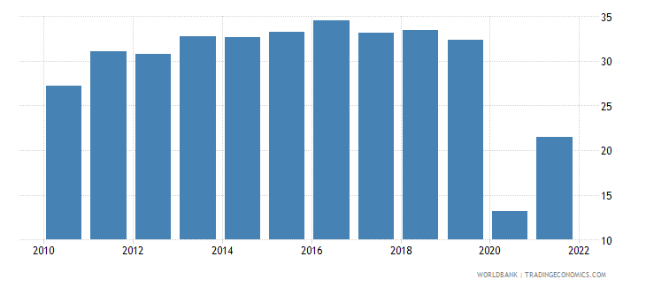panama travel services percent of service exports bop wb data