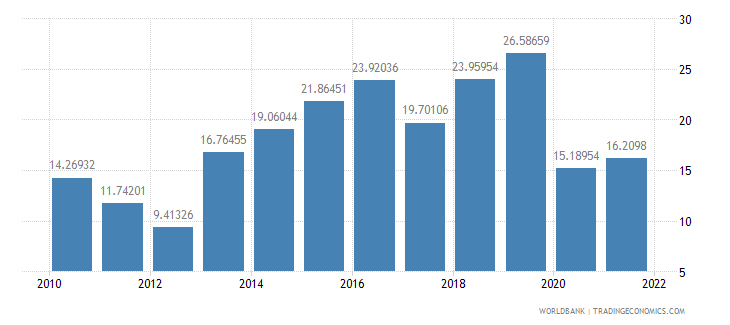 panama travel services percent of service imports bop wb data