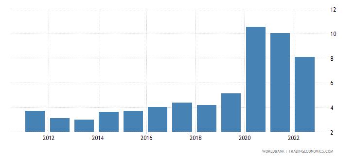 panama unemployment male percent of male labor force wb data