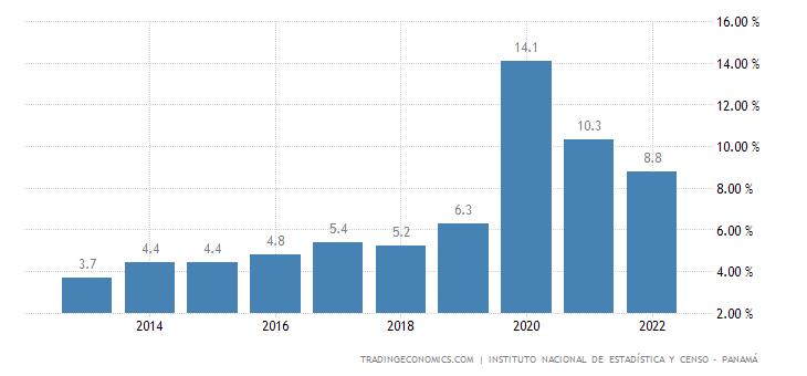 Panama Unemployment Rate