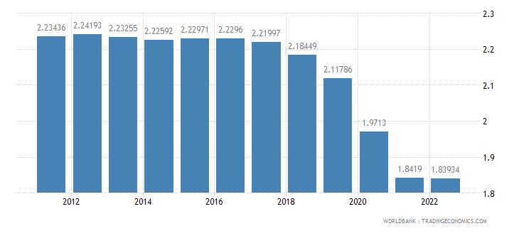panama urban population growth annual percent wb data