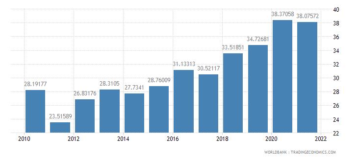 panama vulnerable employment female percent of female employment wb data