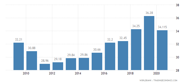panama vulnerable employment total percent of total employment wb data