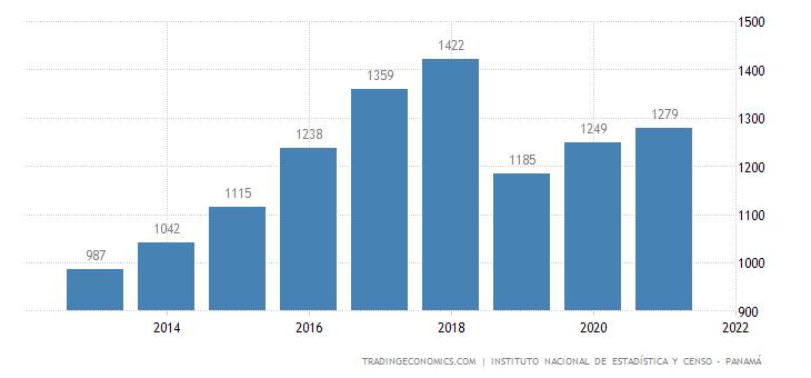Panama Average Monthly Wages