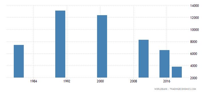 panama youth illiterate population 15 24 years female number wb data