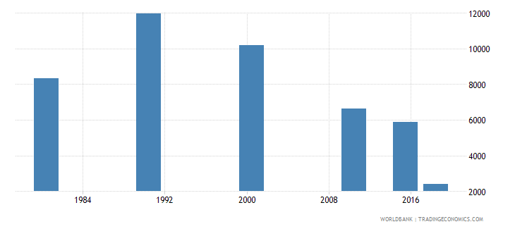 panama youth illiterate population 15 24 years male number wb data