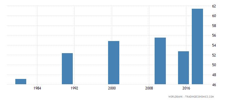 panama youth illiterate population 15 24 years percent female wb data