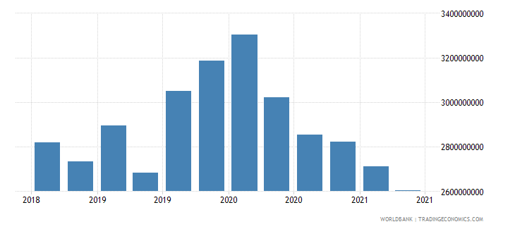 papua new guinea 01_cross border loans from bis reporting banks wb data