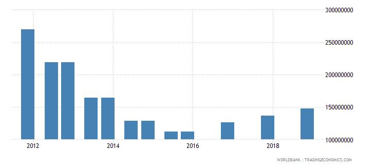 papua new guinea 04_official bilateral loans aid loans wb data