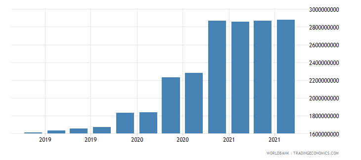 papua new guinea 06_multilateral loans total wb data