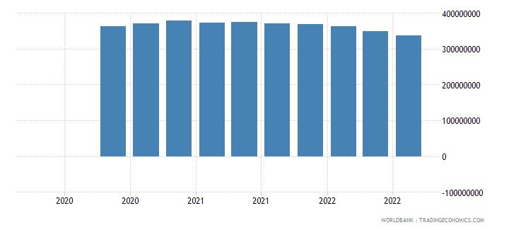 papua new guinea 07_multilateral loans imf wb data