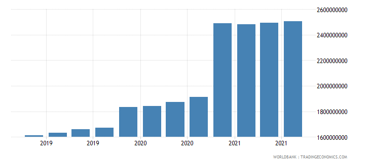 papua new guinea 08_multilateral loans other institutions wb data