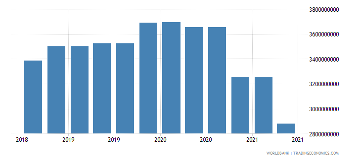 papua new guinea 09_insured export credit exposures berne union wb data